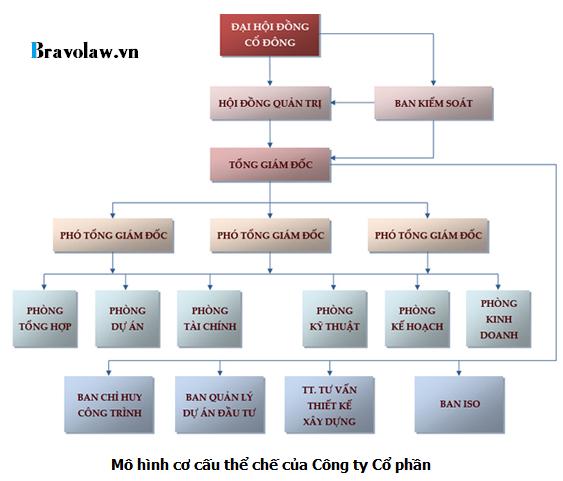 Mô hình cơ cấu tổ chức của công ty Cổ phần
